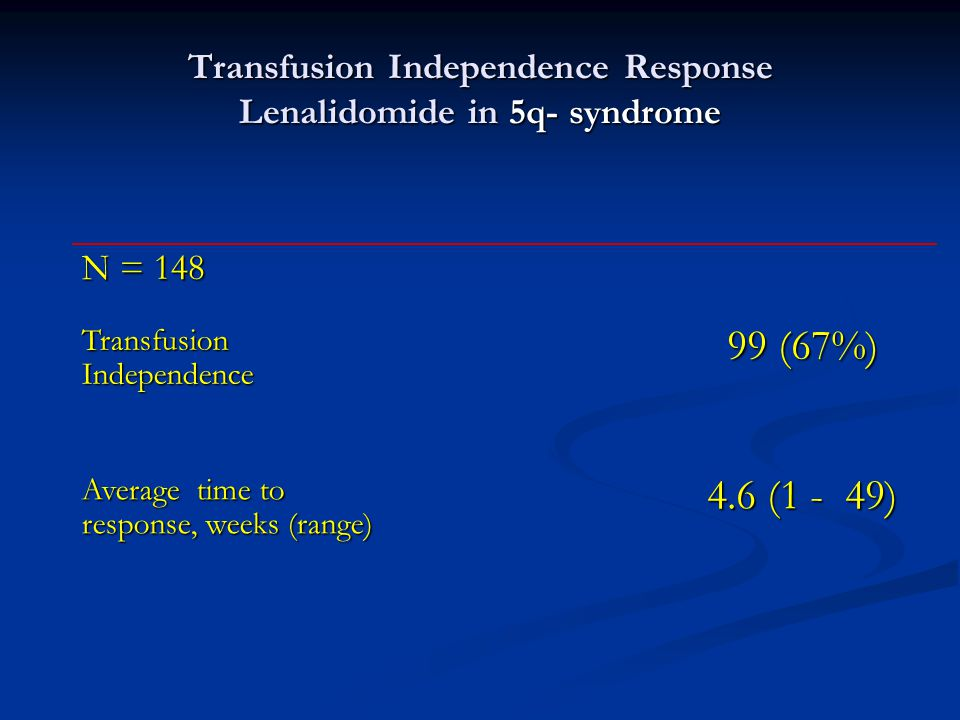 Transfusion Independence Response Lenalidomide in 5q- syndrome 4.6 (1 - 49) 99 (67%) Average time to response, weeks (range) Transfusion Independence