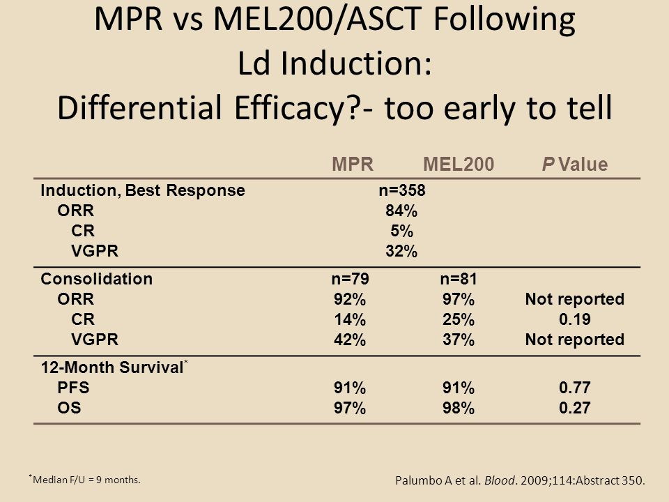 MPR vs MEL200/ASCT Following Ld Induction: Differential Efficacy?- too early to tell MPRMEL200P Value Induction, Best Response ORR CR VGPR n=358 84% 5