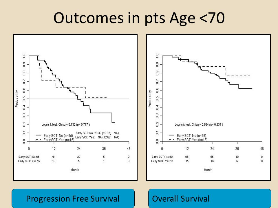 Outcomes in pts Age <70 Progression Free SurvivalOverall Survival