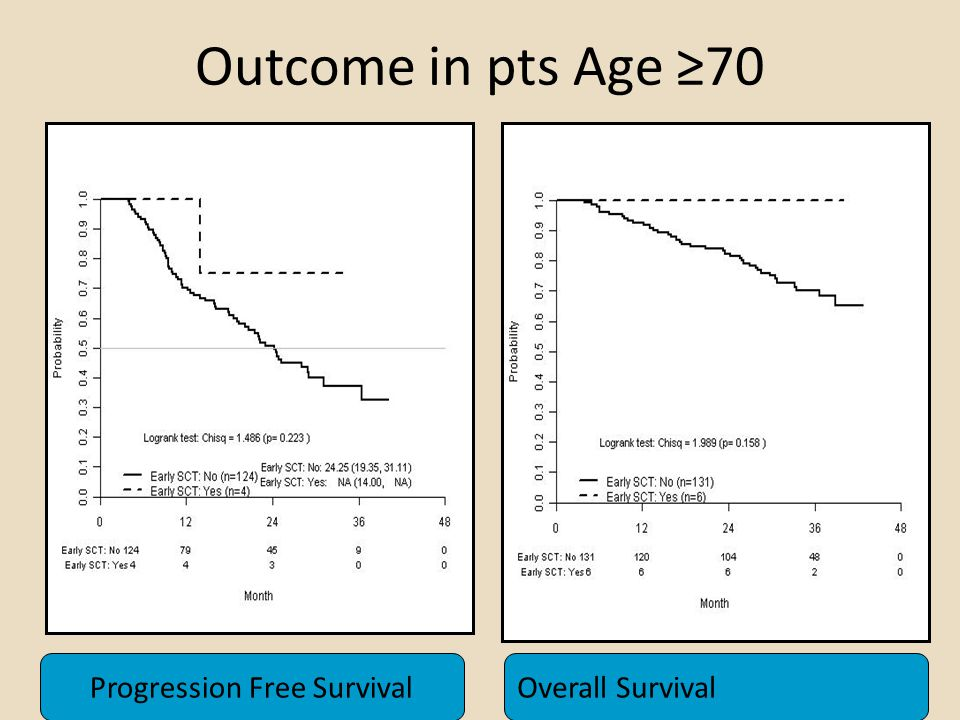 Outcome in pts Age ≥70 Progression Free SurvivalOverall Survival
