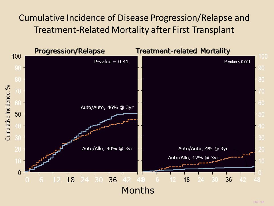Cumulative Incidence of Disease Progression/Relapse and Treatment-Related Mortality after First Transplant Cumulative Incidence, % Months 100 0 20 40