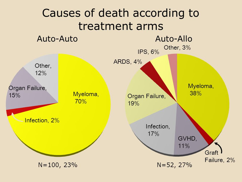 Causes of death according to treatment arms Auto-Allo N=52, 27% Auto-Auto N=100, 23% Myeloma, 70% Organ Failure, 15% Myeloma, 38% Other, 12% Infection