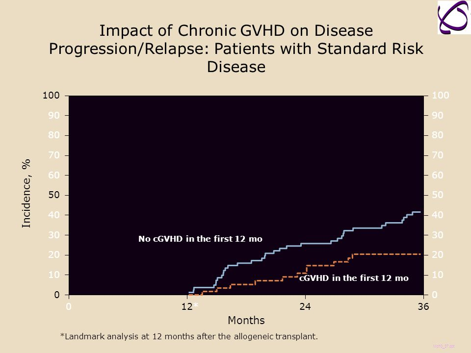 Impact of Chronic GVHD on Disease Progression/Relapse: Patients with Standard Risk Disease Incidence, % Months 036 100 0 20 40 60 80 90 10 30 50 70 0