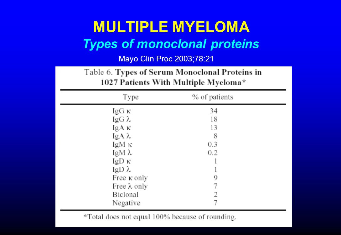 MULTIPLE MYELOMA Types of monoclonal proteins Mayo Clin Proc 2003;78:21