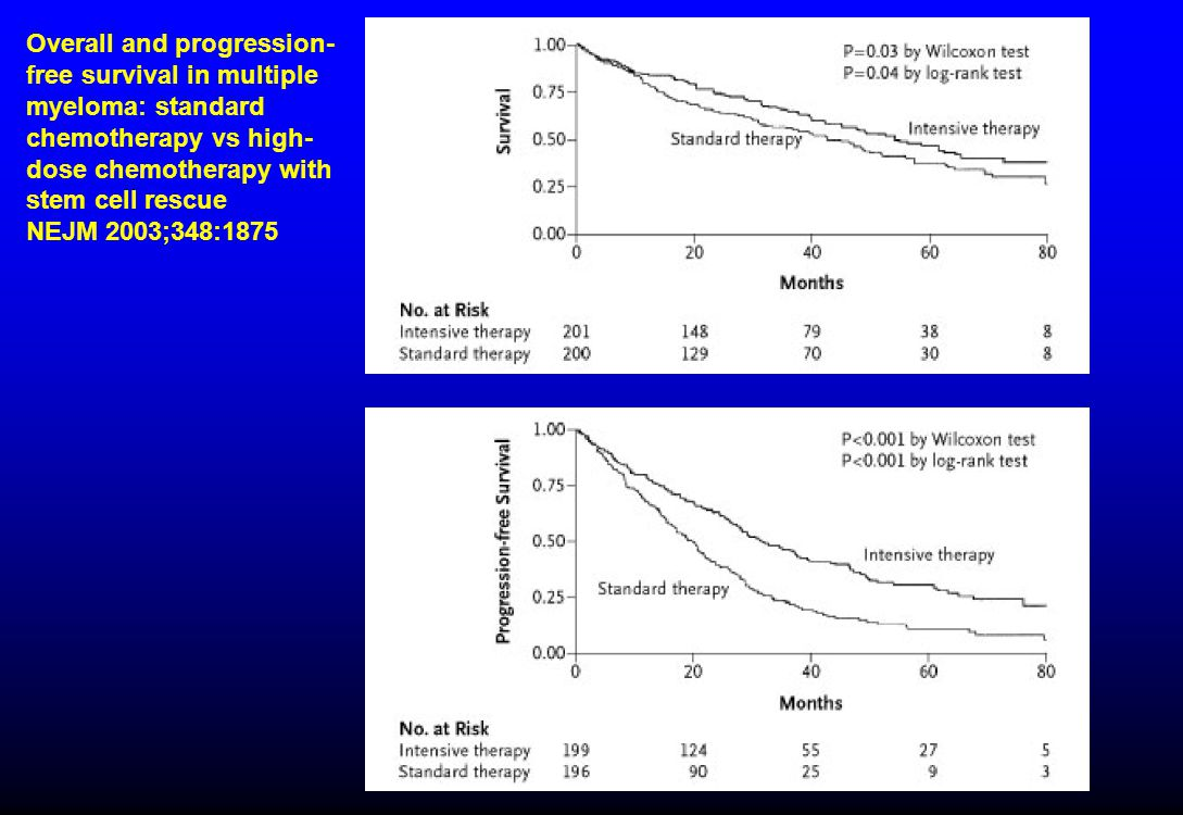 Overall and progression- free survival in multiple myeloma: standard chemotherapy vs high- dose chemotherapy with stem cell rescue NEJM 2003;348:1875