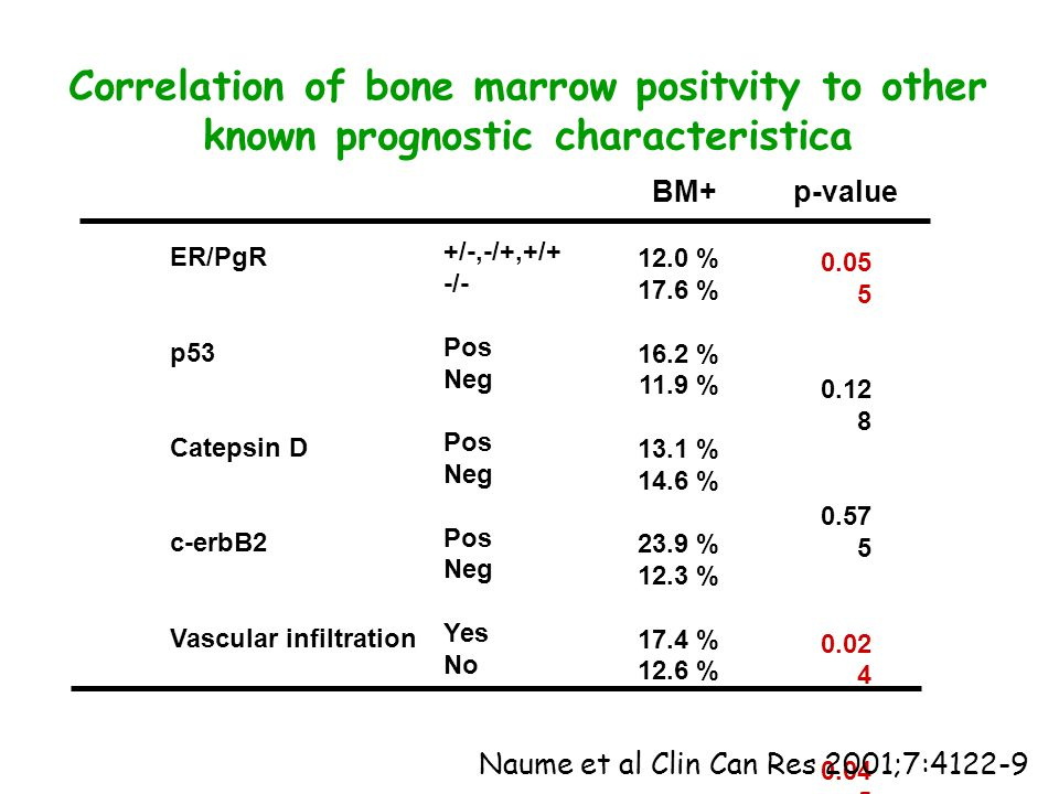 Correlation of bone marrow positvity to other known prognostic characteristica ER/PgR p53 Catepsin D c-erbB2 Vascular infiltration +/-,-/+,+/+ -/- Pos Neg Pos Neg Pos Neg Yes No 12.0 % 17.6 % 16.2 % 11.9 % 13.1 % 14.6 % 23.9 % 12.3 % 17.4 % 12.6 % 0.05 5 0.12 8 0.57 5 0.02 4 0.04 5 BM+ p-value Naume et al Clin Can Res 2001;7:4122-9
