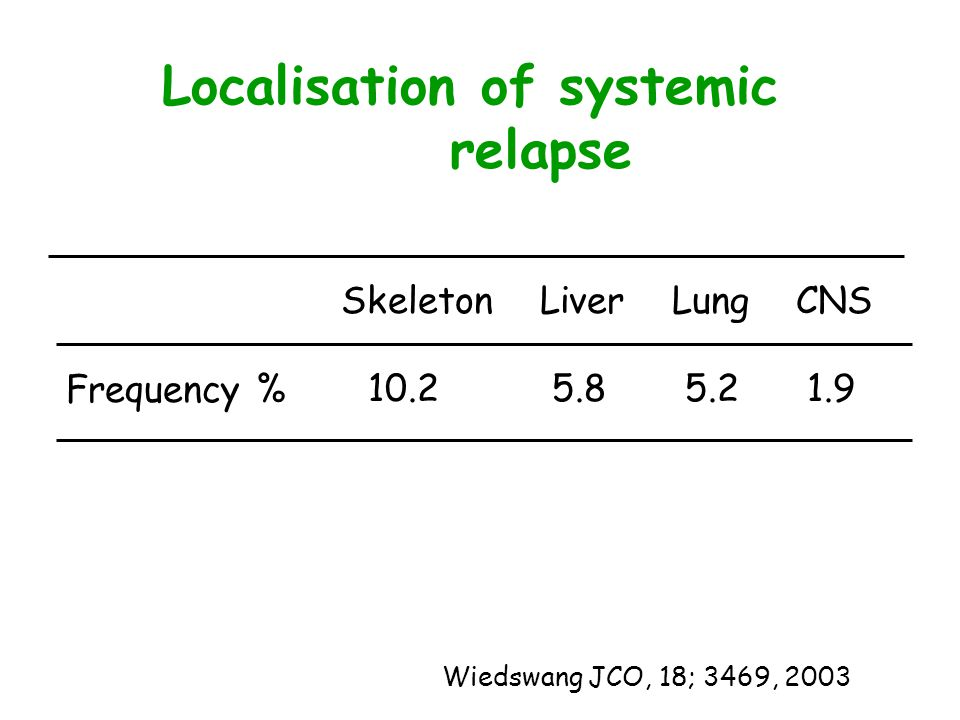 Localisation of systemic relapse Wiedswang JCO, 18; 3469, 2003 Frequency % Skeleton Liver Lung CNS 10.2 5.8 5.2 1.9