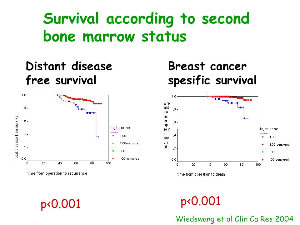 Distant disease free survival Breast cancer spesific survival p<0.001 Wiedswang et al Clin Ca Res 2004 Survival according to second bone marrow status
