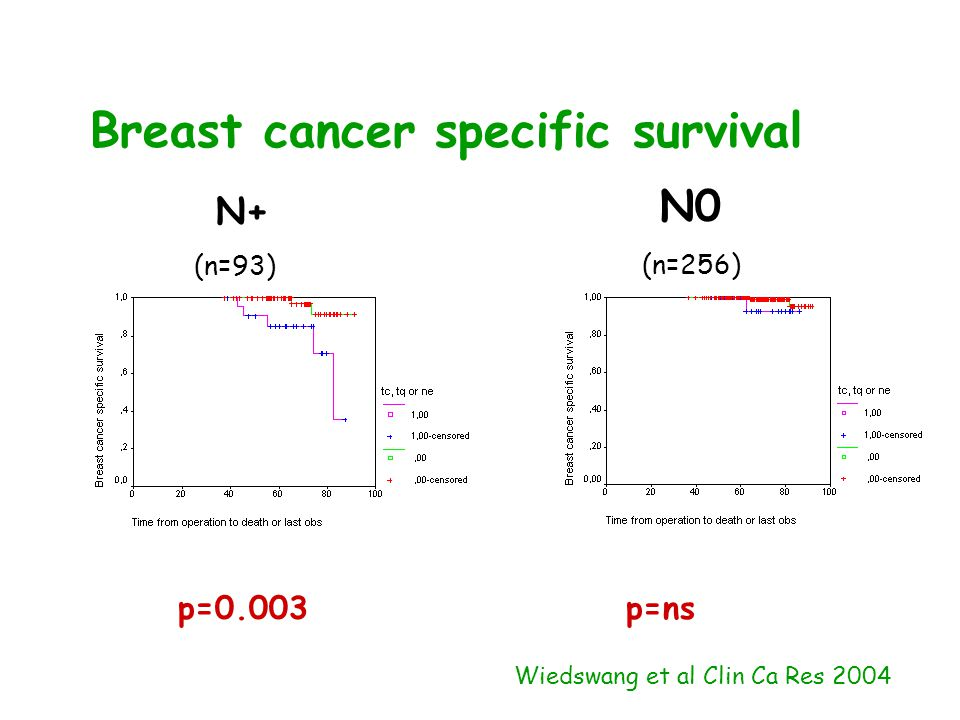Breast cancer specific survival N+ (n=93) N0 (n=256) p=0.003p=ns Wiedswang et al Clin Ca Res 2004