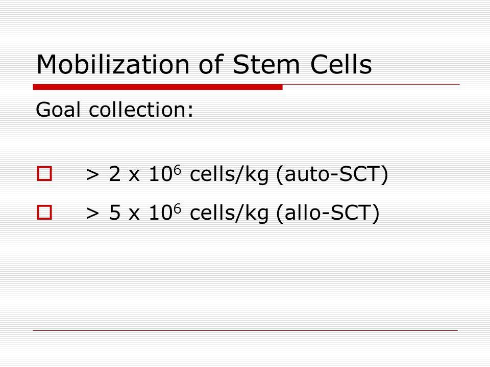 Mobilization of Stem Cells Goal collection:  > 2 x 10 6 cells/kg (auto-SCT)  > 5 x 10 6 cells/kg (allo-SCT)