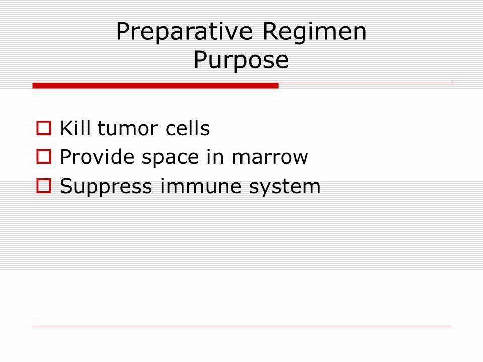 Preparative Regimen Purpose  Kill tumor cells  Provide space in marrow  Suppress immune system