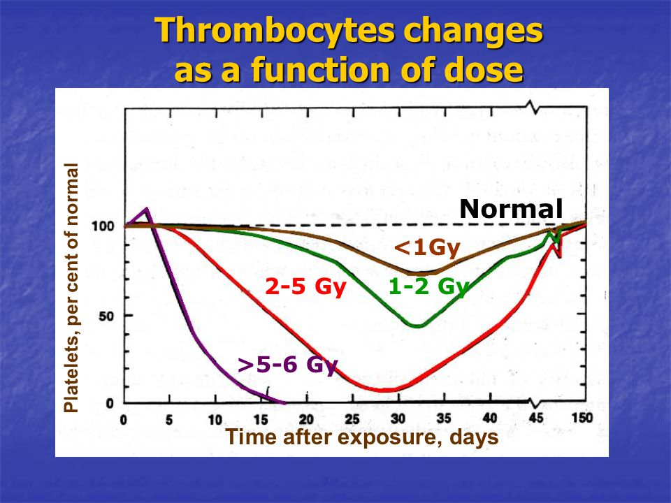 Thrombocytes changes as a function of dose Normal <1Gy 1-2 Gy2-5 Gy >5-6 Gy Platelets, per cent of normal Time after exposure, days