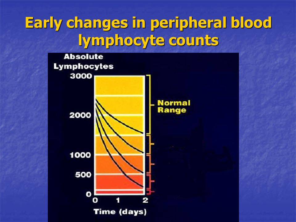 Early changes in peripheral blood lymphocyte counts 0.25-1.0 Gy 1.0-2.0 Gy 2-4 Gy 4-6 Gy >6 Gy