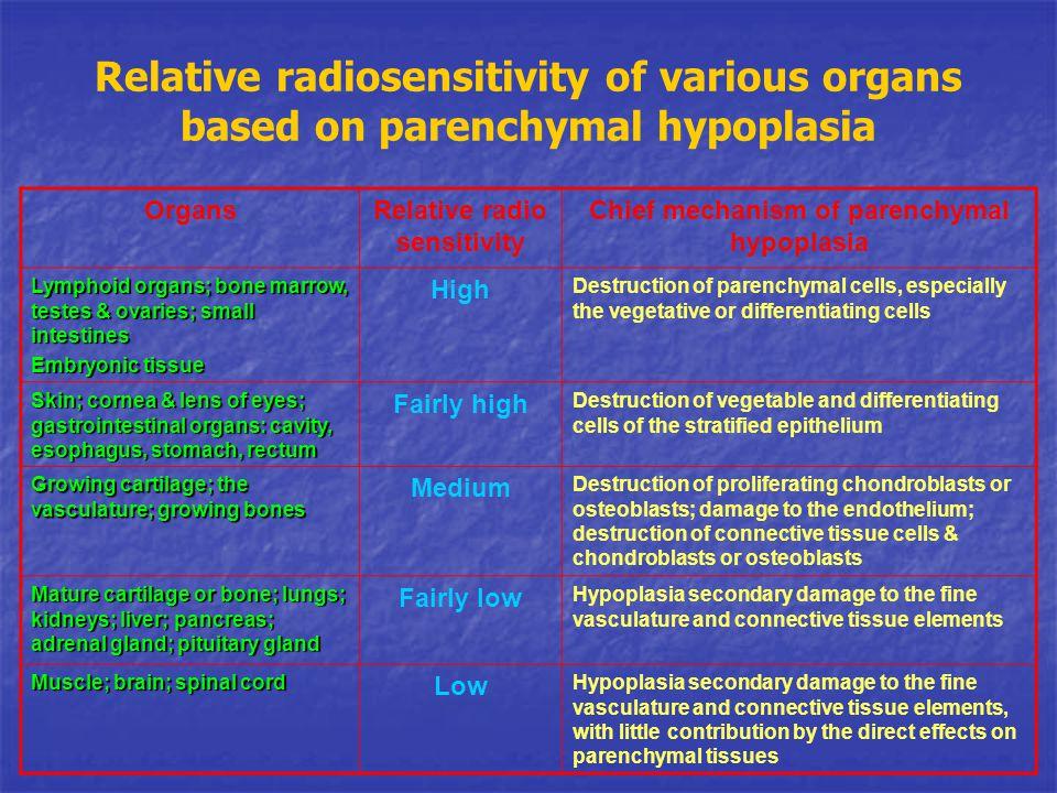 Relative radiosensitivity of various organs based on parenchymal hypoplasia OrgansRelative radio sensitivity Chief mechanism of parenchymal hypoplasia