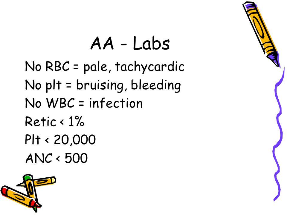 AA - Labs No RBC = pale, tachycardic No plt = bruising, bleeding No WBC = infection Retic < 1% Plt < 20,000 ANC < 500
