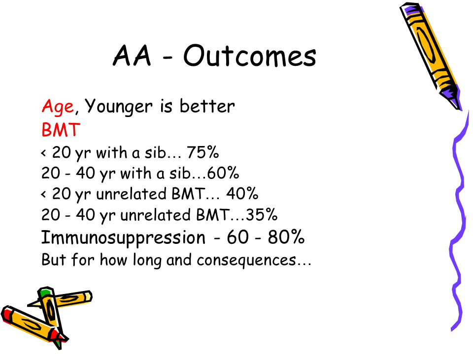 AA - Outcomes Age, Younger is better BMT < 20 yr with a sib … 75% 20 - 40 yr with a sib … 60% < 20 yr unrelated BMT … 40% 20 - 40 yr unrelated BMT … 3