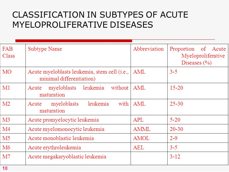 10 CLASSIFICATION IN SUBTYPES OF ACUTE MYELOPROLIFERATIVE DISEASES FAB Class Subtype NameAbbreviationProportion of Acute Myeloproliferative Diseases (%) MOAcute myeloblasts leukemia, stem cell (i.e., minimal differentiation) AML3-5 M1Acute myeloblasts leukemia without maturation AML15-20 M2Acute myeloblasts leukemia with maturation AML25-30 M3Acute promyelocytic leukemiaAPL5-20 M4Acute myelomonocytic leukemiaAMML20-30 M5Acute monoblastic leukemiaAMOL2-9 M6Acute erythroleukemiaAEL3-5 M7Acute megakaryoblastic leukemia3-12 10