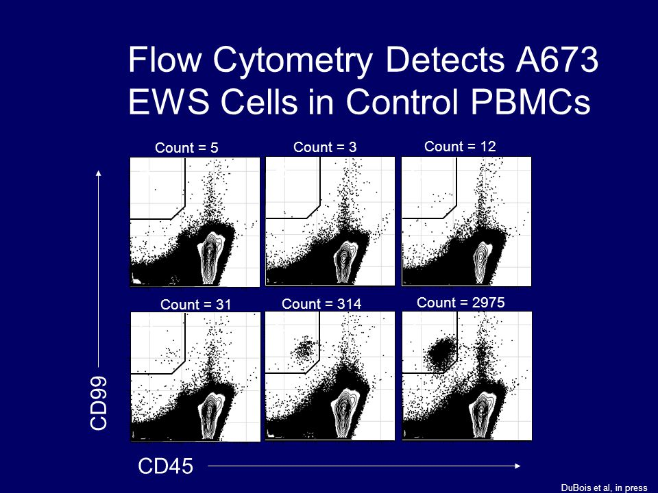 Flow Cytometry Detects A673 EWS Cells in Control PBMCs Count = 5 Count = 3 Count = 12 Count = 31 Count = 314 Count = 2975 CD45 CD99 ABC DEF DuBois et
