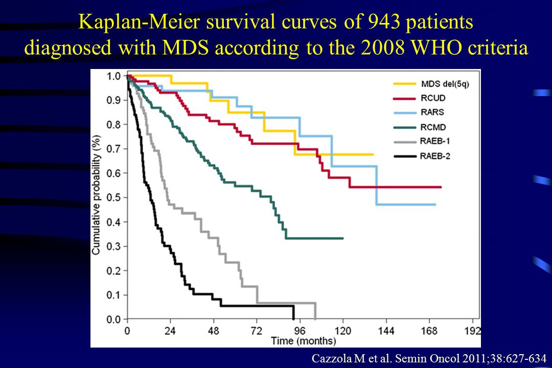 Kaplan-Meier survival curves of 943 patients diagnosed with MDS according to the 2008 WHO criteria Cazzola M et al.