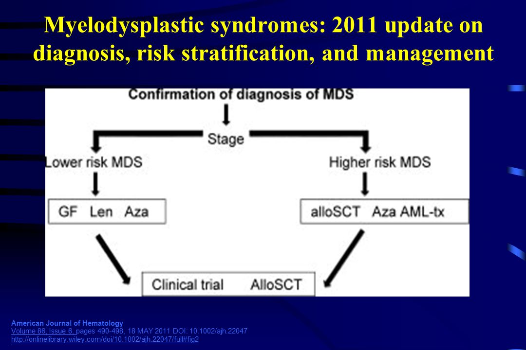 Myelodysplastic syndromes: 2011 update on diagnosis, risk stratification, and management American Journal of Hematology Volume 86, Issue 6, pages 490-498, 18 MAY 2011 DOI: 10.1002/ajh.22047 http://onlinelibrary.wiley.com/doi/10.1002/ajh.22047/full#fig2 Volume 86, Issue 6, http://onlinelibrary.wiley.com/doi/10.1002/ajh.22047/full#fig2