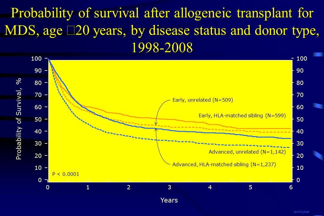 Years 026 13 45 Probability of survival after allogeneic transplant for MDS, age  20 years, by disease status and donor type, 1998-2008 Early, HLA-matched sibling (N=599) SUM10_40.ppt Early, unrelated (N=509) Advanced, HLA-matched sibling (N=1,237) Advanced, unrelated (N=1,142) 0 20 40 60 80 100 10 30 50 70 90 0 20 40 60 80 100 10 30 50 70 90 Probability of Survival, % P < 0.0001