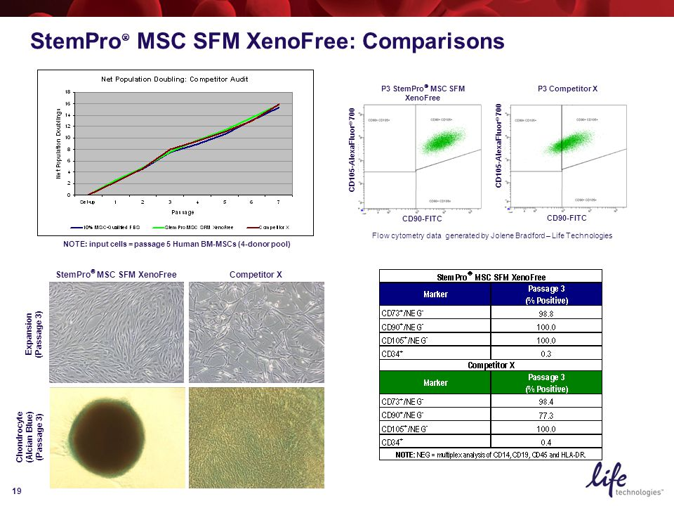 19 StemPro  MSC SFM XenoFree: Comparisons NOTE: input cells = passage 5 Human BM-MSCs (4-donor pool) Expansion (Passage 3) P3 Competitor X CD90-FITC CD105-AlexaFluor ® 700 StemPro  MSC SFM XenoFree Competitor X Chondrocyte (Alcian Blue) (Passage 3) P3 StemPro  MSC SFM XenoFree CD90-FITC CD105-AlexaFluor ® 700 Flow cytometry data generated by Jolene Bradford – Life Technologies