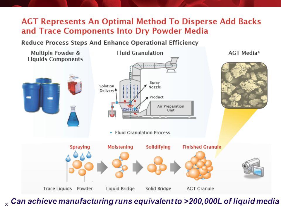 22 Can achieve manufacturing runs equivalent to >200,000L of liquid media