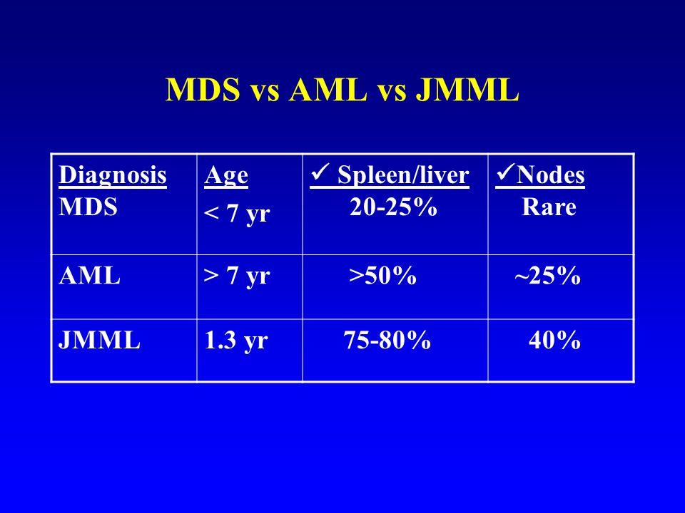 MDS vs AML vs JMML Diagnosis MDS Age < 7 yr Spleen/liver 20-25% Nodes Rare AML> 7 yr >50% ~25% JMML1.3 yr 75-80% 40%