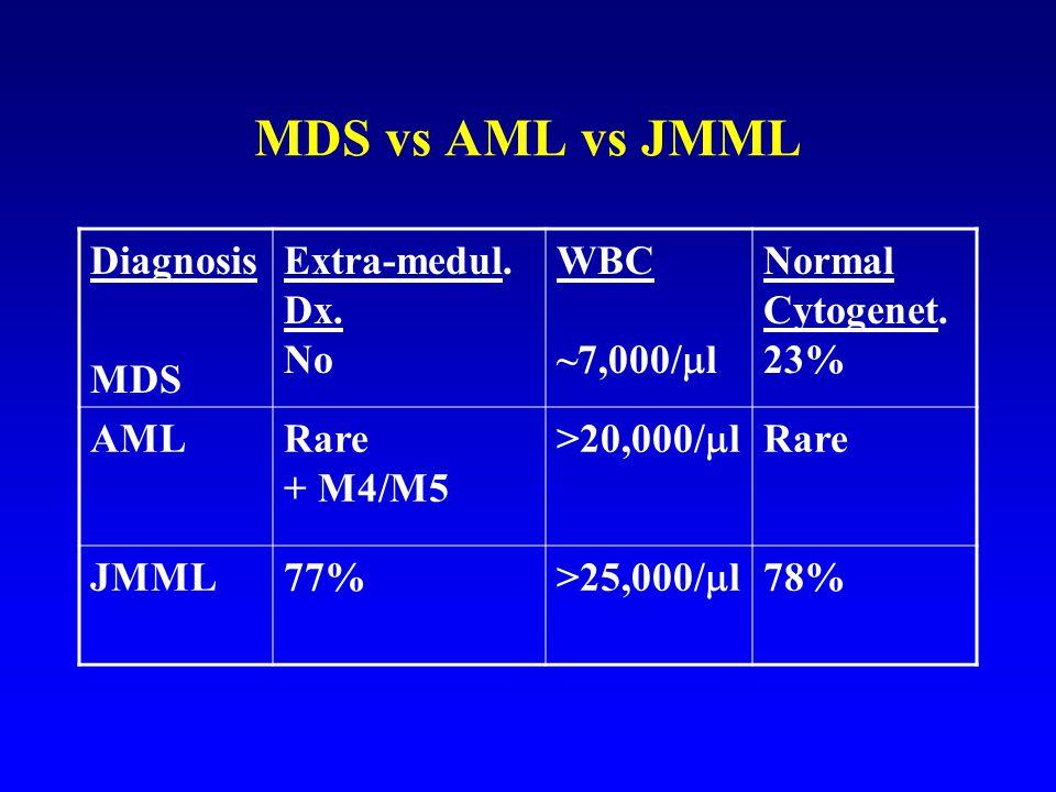 MDS vs AML vs JMML Diagnosis MDS Extra-medul.Dx. No WBC ~7,000/  l Normal Cytogenet.