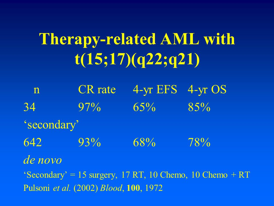 Therapy-related AML with t(15;17)(q22;q21) nCR rate4-yr EFS4-yr OS 3497%65%85% 'secondary' 64293%68%78% de novo 'Secondary' = 15 surgery, 17 RT, 10 Ch