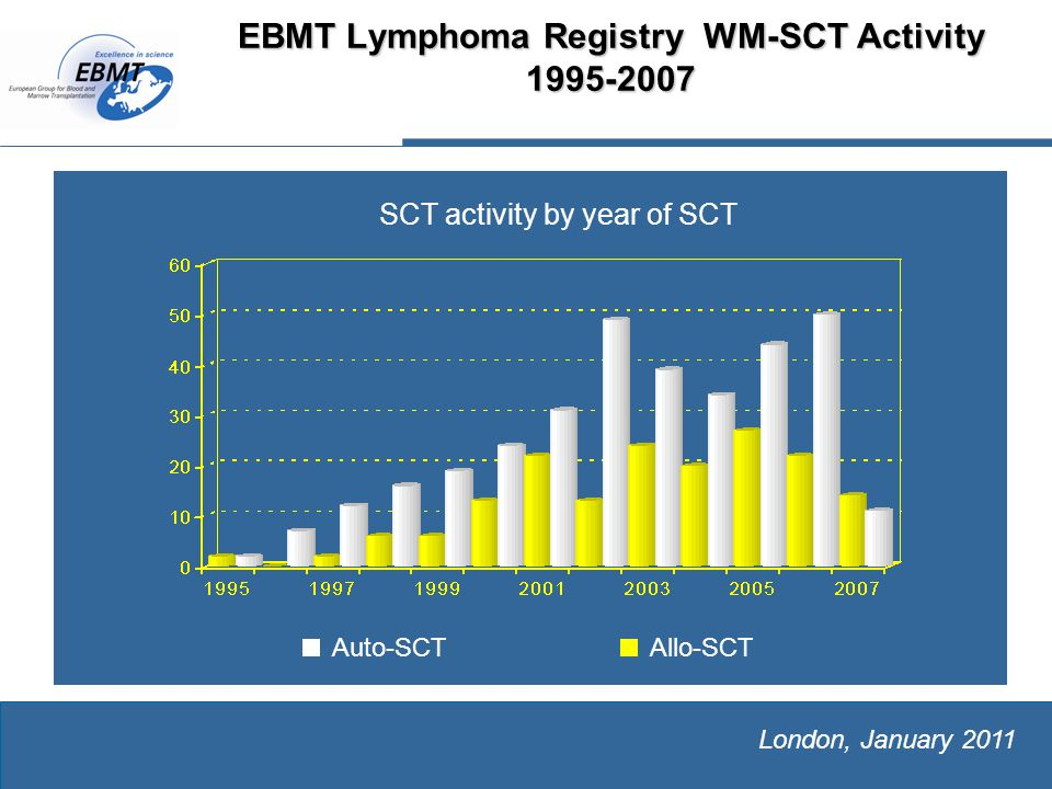The European Group for Blood and Marrow Transplantation London, January 2011 EBMT Lymphoma Registry WM-SCT Activity 1995-2007 Allo-SCTAuto-SCT SCT activity by year of SCT