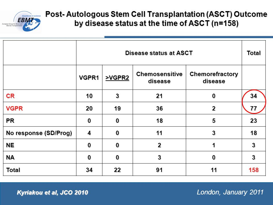 The European Group for Blood and Marrow Transplantation London, January 2011 Post- Autologous Stem Cell Transplantation (ASCT) Outcome by disease status at the time of ASCT (n=158) Disease status at ASCT Total VGPR1>VGPR2 Chemosensitive disease Chemorefractorydisease CR10321034 VGPR201936277 PR0018523 No response (SD/Prog) 4011318 NE00213 NA00303 Total34229111158 Kyriakou et al, JCO 2010