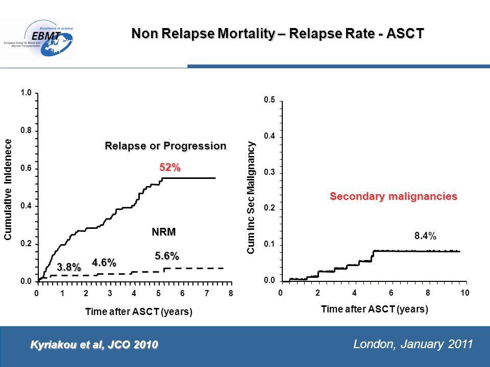 The European Group for Blood and Marrow Transplantation London, January 2011 Non Relapse Mortality – Relapse Rate - ASCT 1.0 0.0 0.2 0.4 0.6 0.8 0 12345678 Time after ASCT (years)‏ Cumulative Inidenece NRM Relapse or Progression 52% 4.6% 5.6% 3.8% Kyriakou et al, JCO 2010 0.0 0.1 0.2 0.3 0.4 0.5 0246810 Time after ASCT (years)‏ Cum Inc Sec Malignancy 8.4% Secondary malignancies