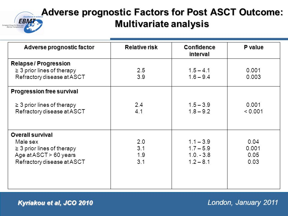 The European Group for Blood and Marrow Transplantation London, January 2011 Adverse prognostic Factors for Post ASCT Outcome: Multivariate analysis Adverse prognostic factor Relative risk Confidence interval P value Relapse / Progression ≥ 3 prior lines of therapy Refractory disease at ASCT 2.5 3.9 1.5 – 4.1 1.6 – 9.4 0.001 0.003 Progression free survival ≥ 3 prior lines of therapy Refractory disease at ASCT 2.4 4.1 1.5 – 3.9 1.8 – 9.2 0.001 < 0.001 Overall survival Male sex ≥ 3 prior lines of therapy Age at ASCT > 60 years Refractory disease at ASCT 2.0 3.1 1.9 3.1 1.1 – 3.9 1.7 – 5.9 1.0.