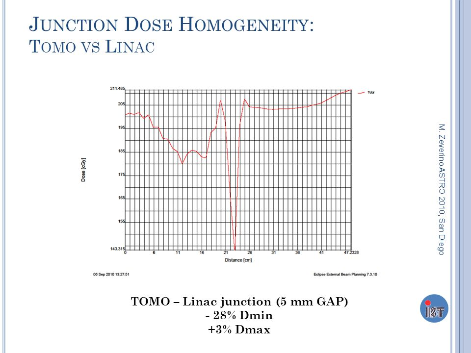 J UNCTION D OSE H OMOGENEITY : T OMO VS L INAC TOMO – Linac junction (5 mm GAP) - 28% Dmin +3% Dmax M. Zeverino ASTRO 2010, San Diego