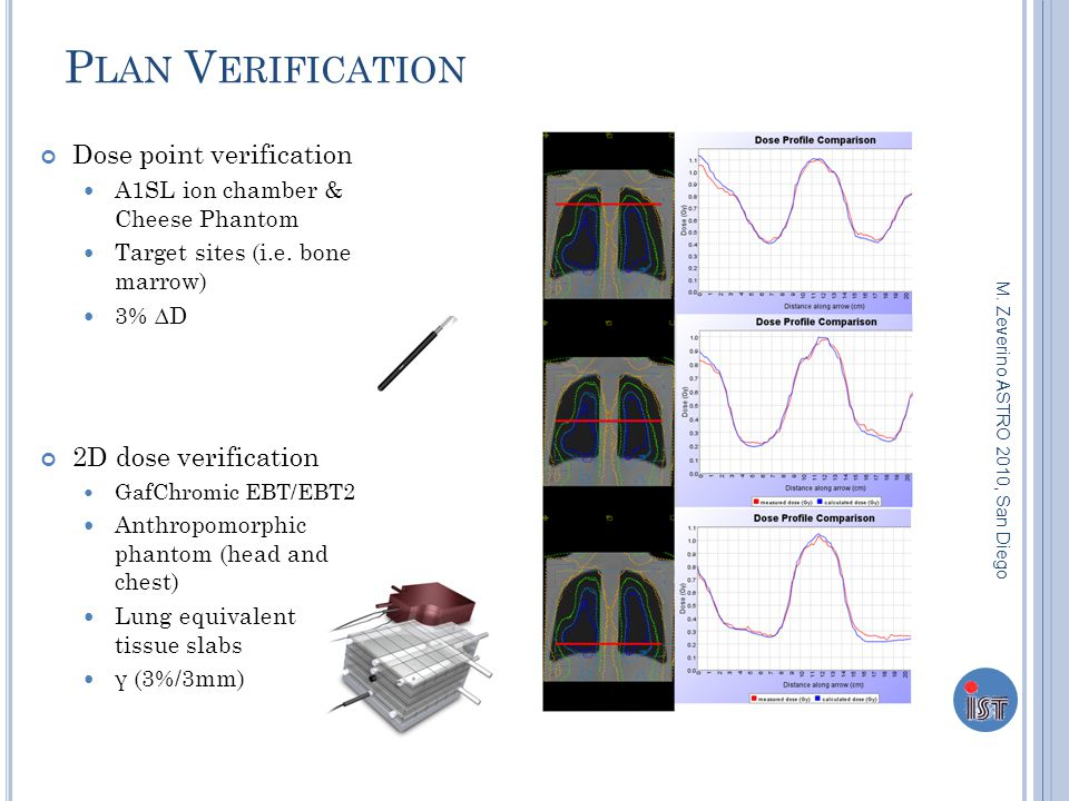 P LAN V ERIFICATION Dose point verification A1SL ion chamber & Cheese Phantom Target sites (i.e.