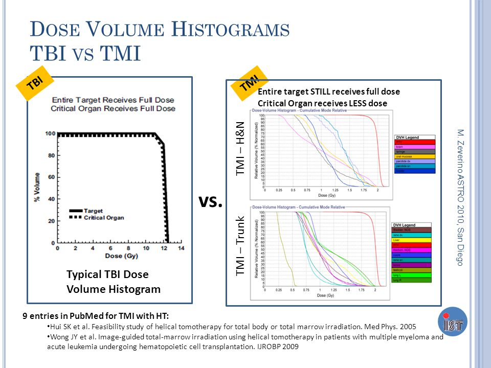 D OSE V OLUME H ISTOGRAMS TBI VS TMI Typical TBI Dose Volume Histogram vs. TBITMI TMI – H&N TMI – Trunk Entire target STILL receives full dose Critica
