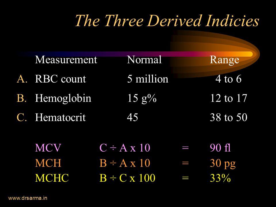 www.drsarma.in The Three Derived Indicies MeasurementNormalRange A.RBC count 5 million 4 to 6 B.Hemoglobin15 g%12 to 17 C.Hematocrit45 38 to 50 MCV C ÷ A x 10=90 fl MCHB ÷ A x 10=30 pg MCHCB ÷ C x 100=33%