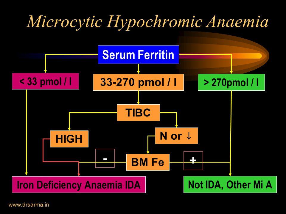 www.drsarma.in Microcytic Hypochromic Anaemia Serum Ferritin < 33 pmol / l 33-270 pmol / l > 270pmol / l Not IDA, Other Mi A TIBC HIGH N or ↓ BM Fe + - Iron Deficiency Anaemia IDA