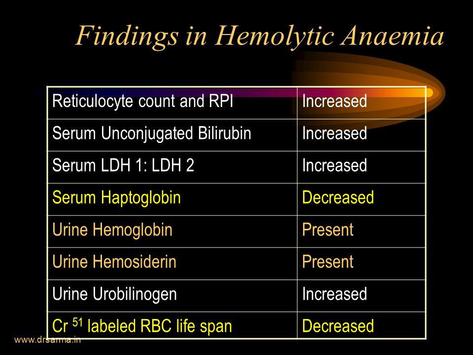 www.drsarma.in Findings in Hemolytic Anaemia Reticulocyte count and RPIIncreased Serum Unconjugated BilirubinIncreased Serum LDH 1: LDH 2Increased Serum HaptoglobinDecreased Urine HemoglobinPresent Urine HemosiderinPresent Urine UrobilinogenIncreased Cr 51 labeled RBC life spanDecreased