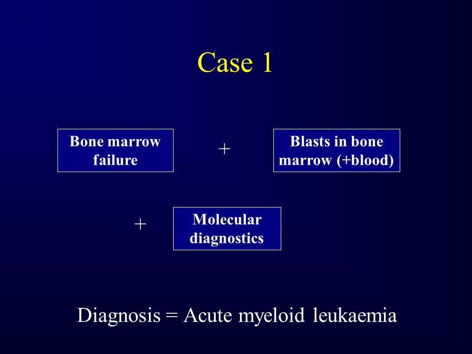 Case 1 + Diagnosis = Acute myeloid leukaemia Bone marrow failure Blasts in bone marrow (+blood) Molecular diagnostics