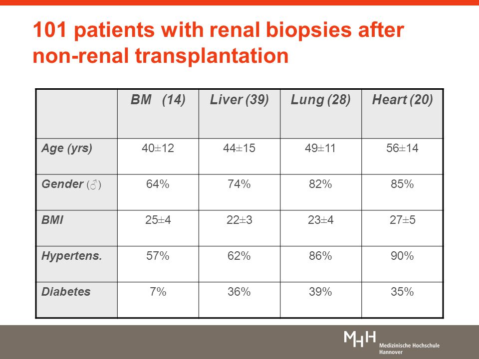 101 patients with renal biopsies after non-renal transplantation BM (14)Liver (39)Lung (28)Heart (20) Age (yrs)40±1244±1549±1156±14 Gender (♂) 64%74%82%85% BMI25±422±323±427±5 Hypertens.57%62%86%90% Diabetes7%36%39%35%