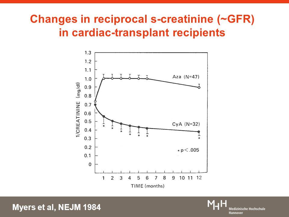 Changes in reciprocal s-creatinine (~GFR) in cardiac-transplant recipients Myers et al, NEJM 1984