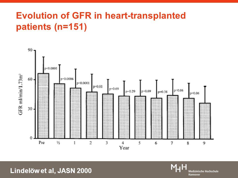 Evolution of GFR in heart-transplanted patients (n=151) Lindelöw et al, JASN 2000