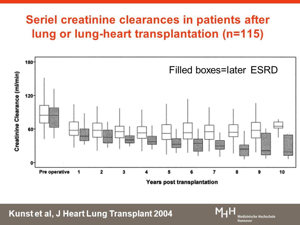 Seriel creatinine clearances in patients after lung or lung-heart transplantation (n=115) Kunst et al, J Heart Lung Transplant 2004 Filled boxes=later ESRD