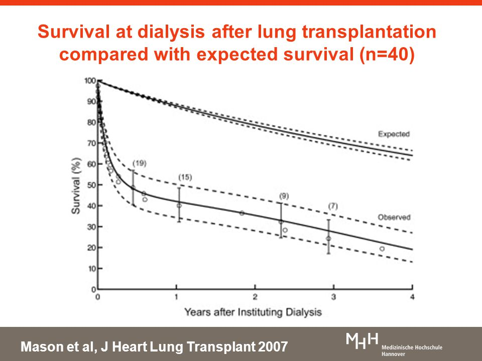 Survival at dialysis after lung transplantation compared with expected survival (n=40) Mason et al, J Heart Lung Transplant 2007