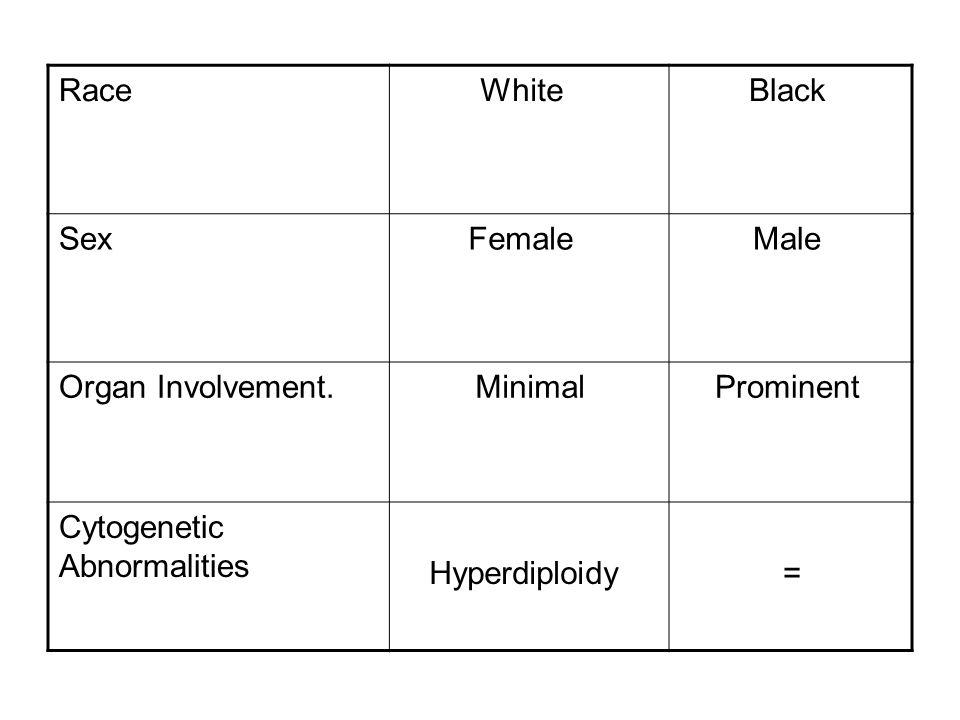 BlackWhiteRace MaleFemaleSex ProminentMinimalOrgan Involvement.