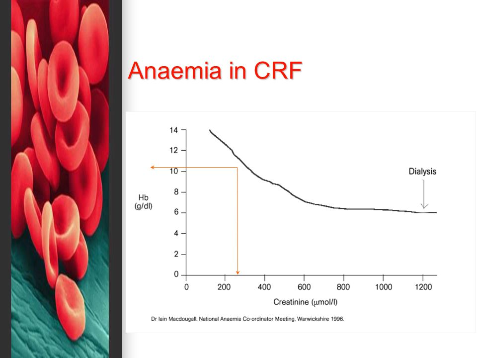 Anaemia in CRF