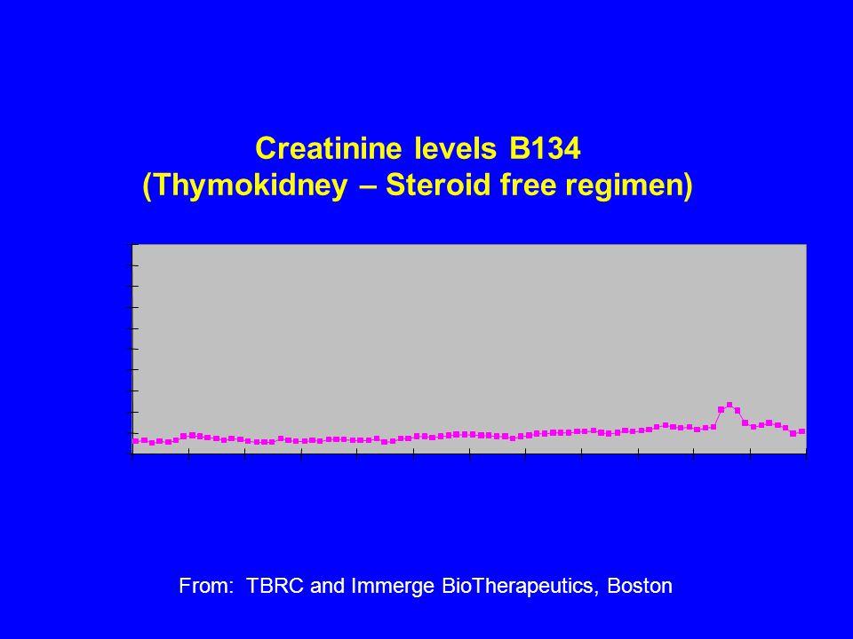 2. Thymokidney transplantation Tolerance by Thymus Transplantation From: TBRC and Immerge BioTherapeutics, Boston