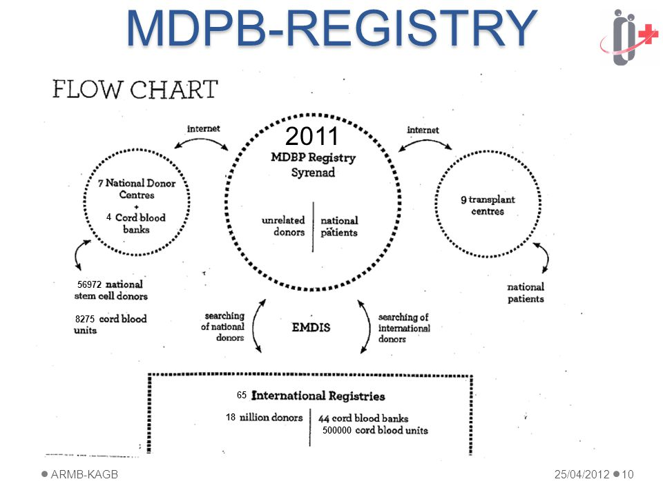 MDPB-REGISTRY 25/04/2012ARMB-KAGB10 4 56972 8275 65 18 500000 2011